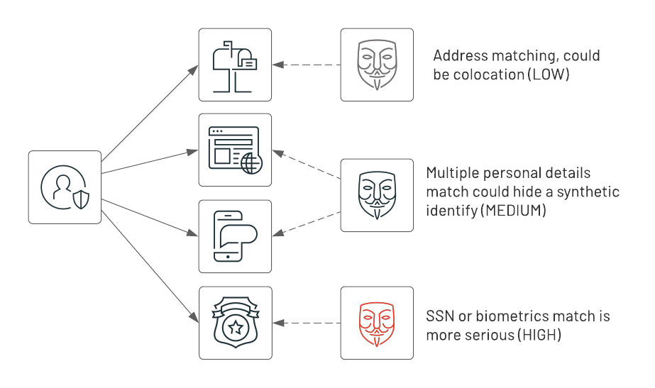 Based on how many connections (i.e. common attributes) exist between entities, we can assign a lower or higher AML risk score