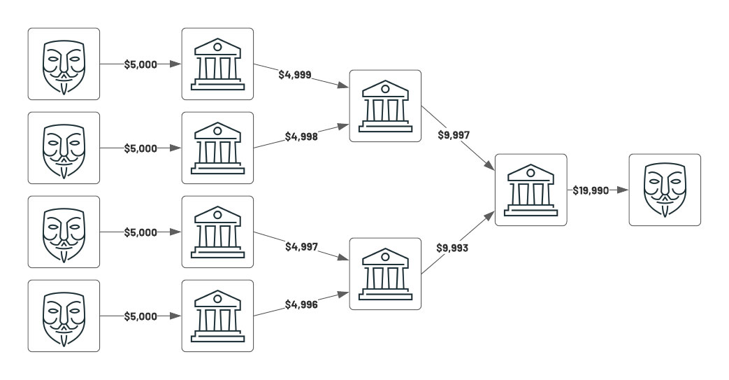A common pattern is called structuring. This is when in which multiple entities send collude and send smaller 'under the radar' payments to a set of banks, which subsequently route larger aggregate amounts to a final institution