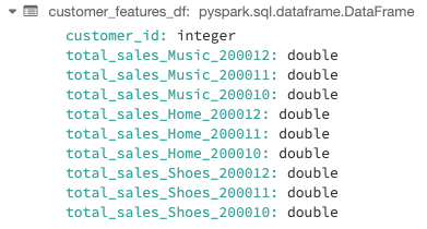 Example feature definitions materialized and registered to the Feature Store.