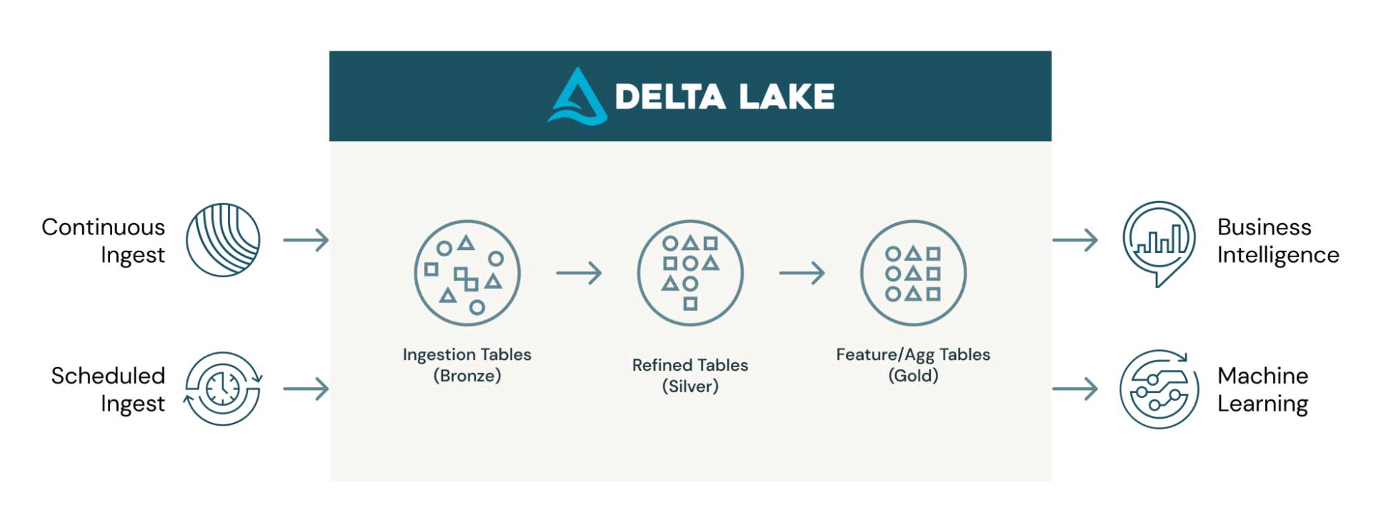 With Delta Lake you can incrementally ingest data continuously or with a scheduled job.