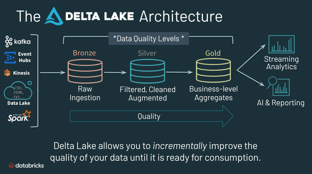 The Delta Lake architecture allows data teams to incrementally improve the quality of their data until it is ready for consumption.