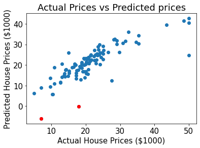 Sample visualization for ML model demonstrating the risk of only looking at aggregated metrics.
