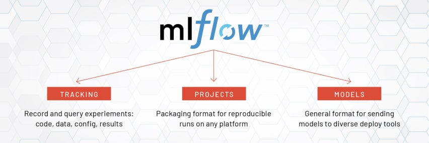 ML flow is an open-source platform that streamlines the machine learning lifecycle