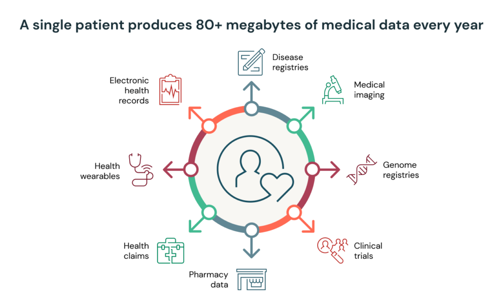 Health data is growing exponentially with a single patient producing over 80 megabytes of data a year