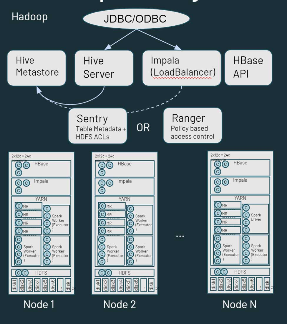 Hadoop is essentially a monolithic distributed storage and compute platform. It consists of multiple nodes and servers, each with their own storage, CPU and memory.
