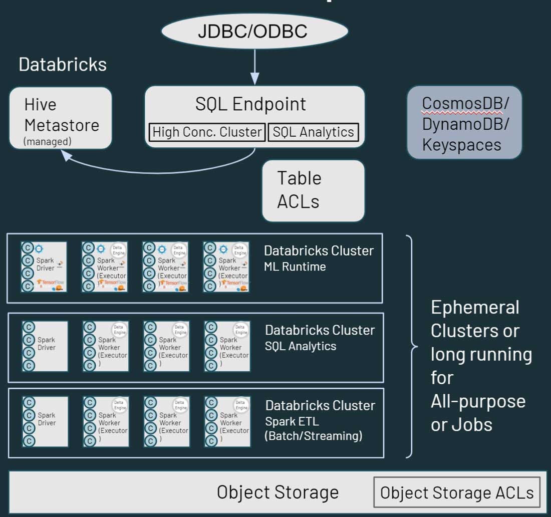 Each cluster node in Databricks is completely isolated from one another and corresponds to either a Spark driver or a worker, allowing for strict SLAs to be met for specific projects and use cases.