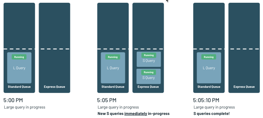 Databricks SQL uses a dual queuing system that prioritizes small queries over large, as analysts typically care more about the latency of short queries versus large.