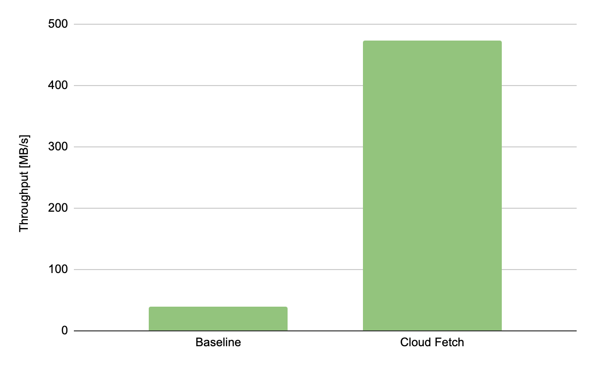 The extract throughput of Cloud Fetch versus the single-threaded baseline.