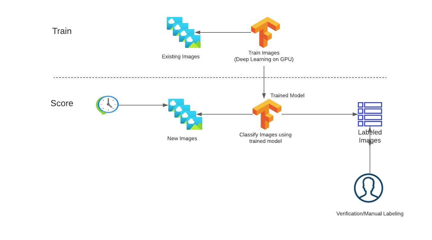 Typical image classification machine learning workflow