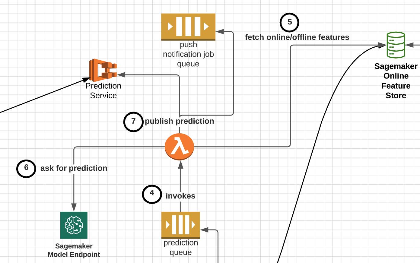 The orchestration layer: decoupled event queues and Lambdas as feature transformers