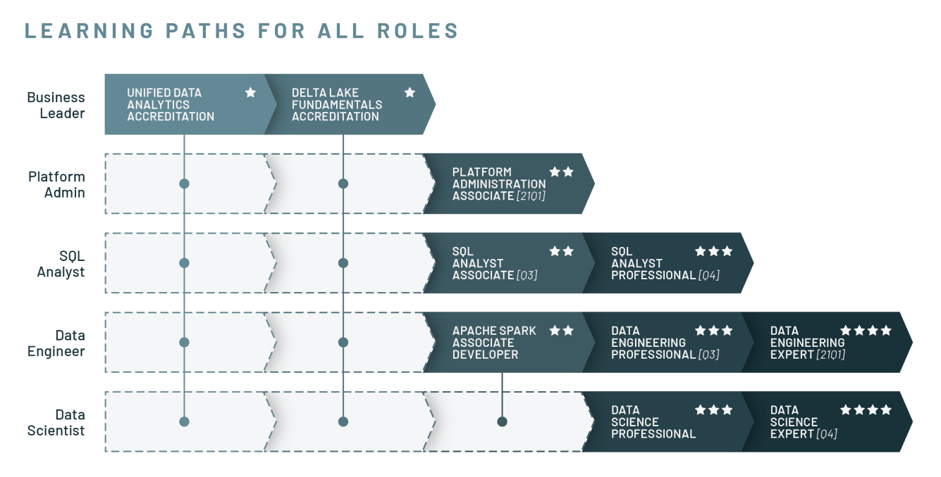 Learning pathway for all roles