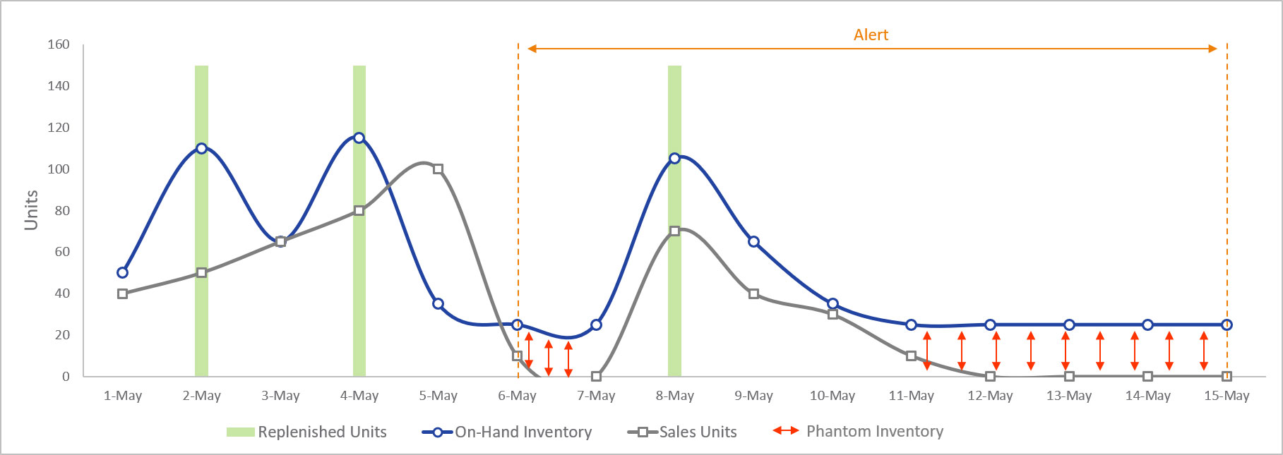 The misalignment of reported inventory with inventory expected based on sales and replenishment creating phantom inventory