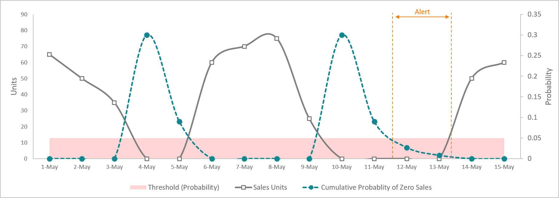 Examining the cumulative probability of consecutive zero-sales events to identify potential out-of-stock issues