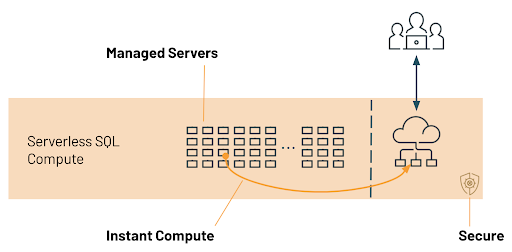 At the core of Databricks Serverless SQL is a compute platform that operates a pool of servers, located in Databricks' account, running Kubernetes containers that can be assigned to a user within seconds.