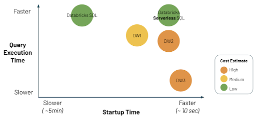 Internal testing found Databricks Serverless SQL to be the most cost-efficient and performant environment to run SQL workloads when considering cluster startup time, query execution time, and overall cost.