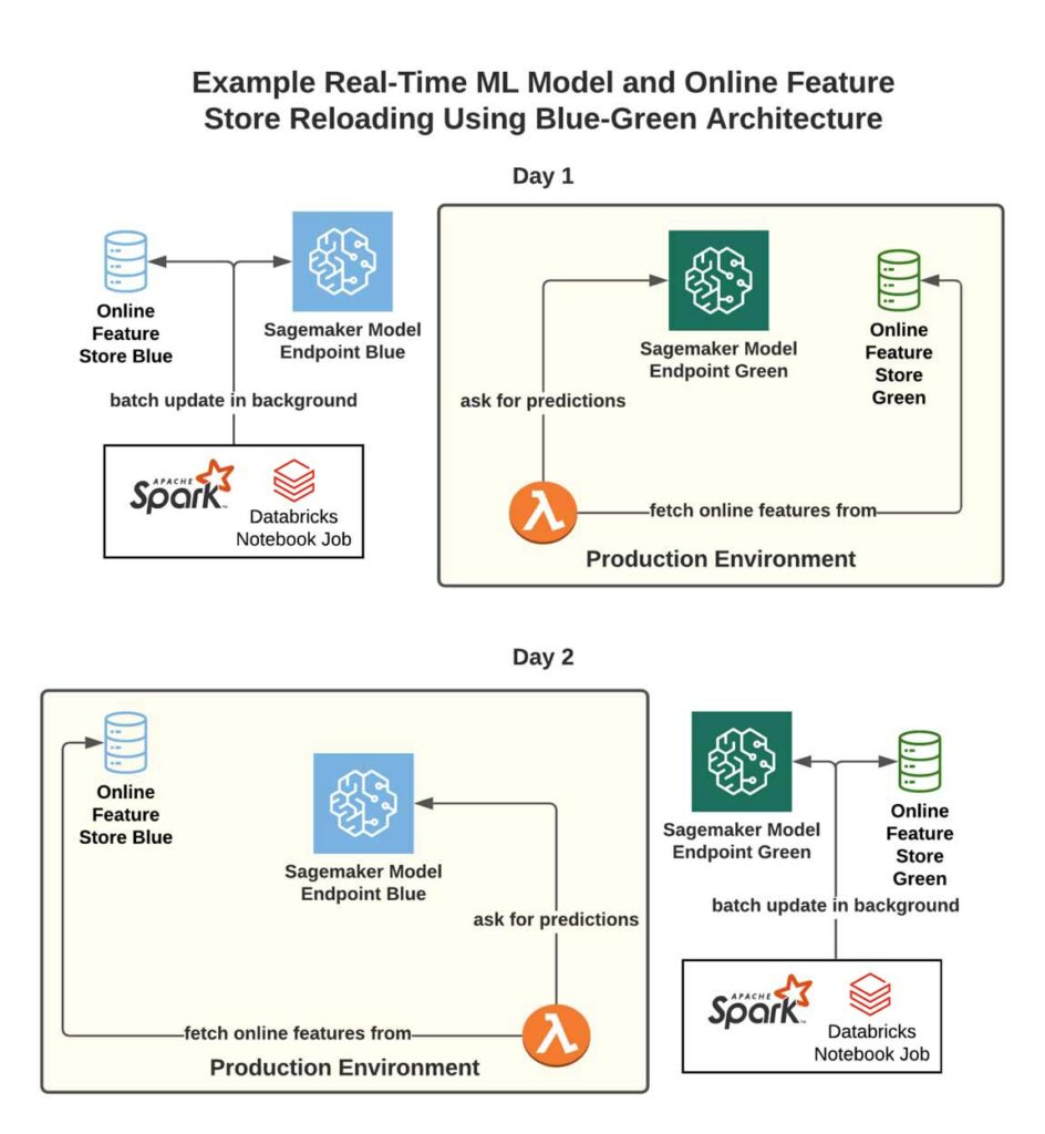 High-level overview for Headspace's RT ML inference architecture.