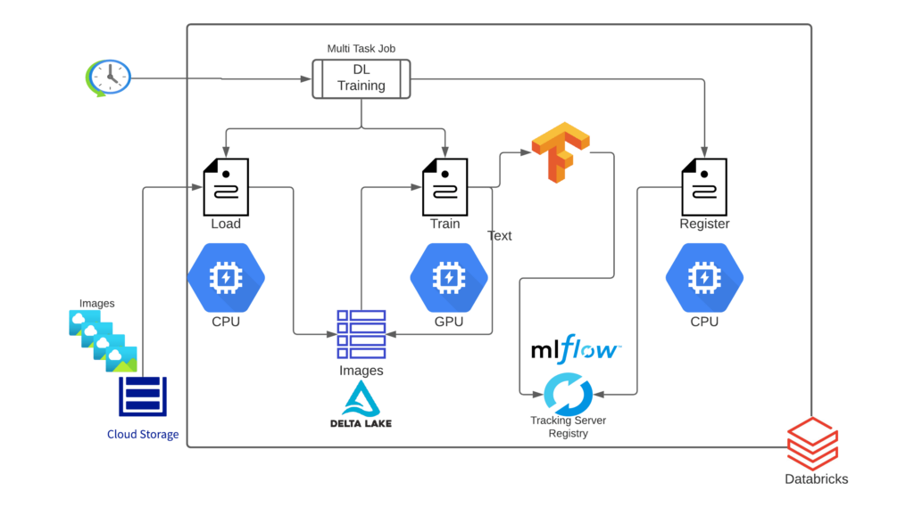 End-to-end Architecture for the DL Training Pipeline