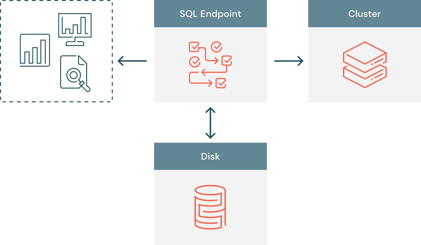n overview of the data flow for single-thread BI extracts from a typical data warehouse.