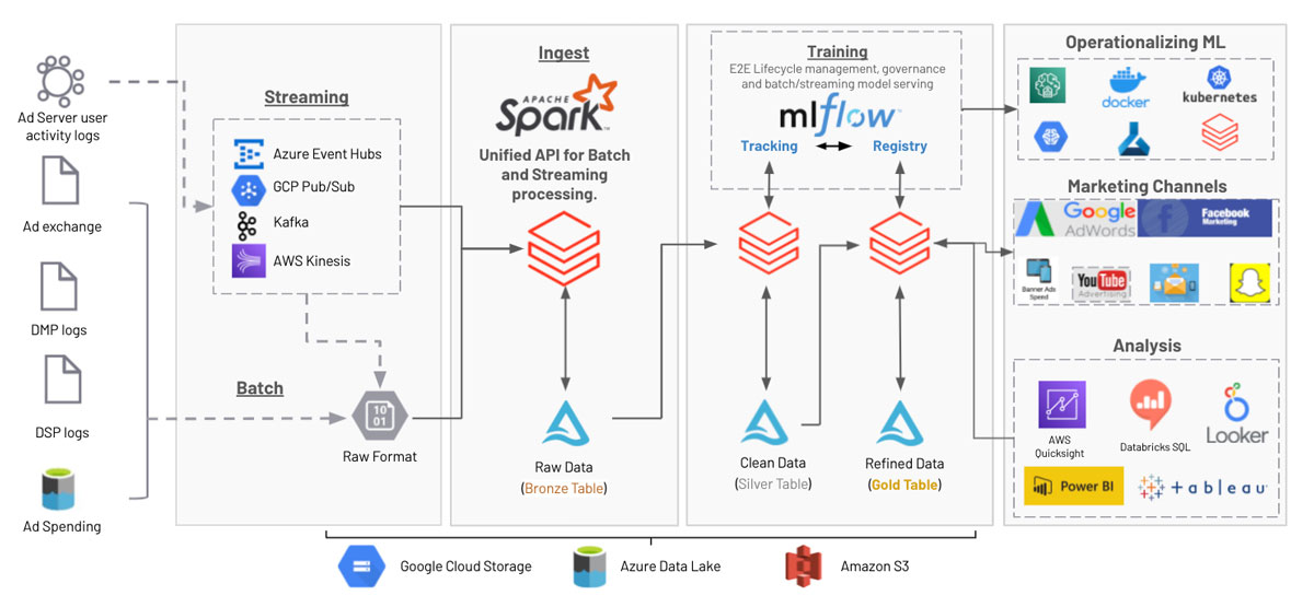 Databricks Multi-touch Attribution reference architecture
