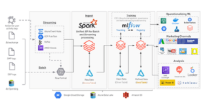 Solution Accelerator: Multi-touch Attribution