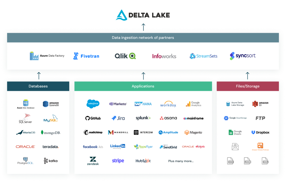 Network of partners