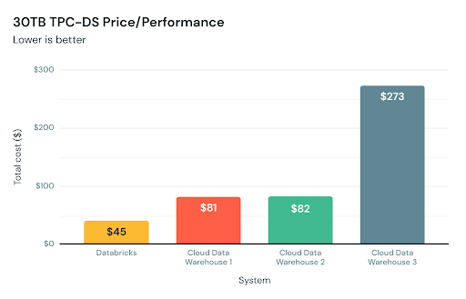 The initial release of Databricks SQL offered significant performance benefits -- up to 6x price/performance -- compared to traditional cloud data warehouses as per the TPC-DS 30 TB scale benchmark
