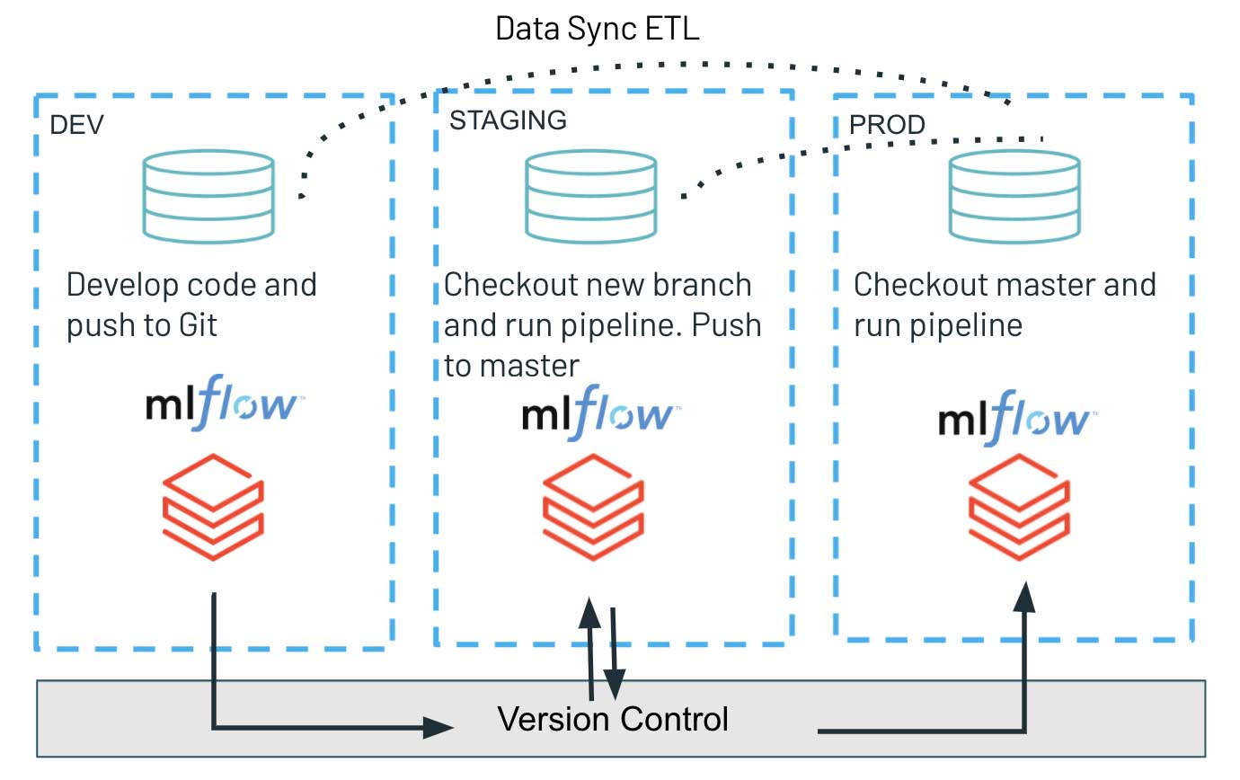 Databricks CI/CD solution environment setup with dev, staging, and prod with shared version control system and data syncs from PROD to other environments.