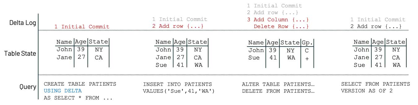 An example of how Delta Lake enables accessibility, by ensuring data stability, even if data is inadvertently changed or deleted.