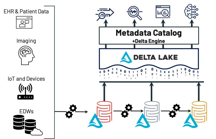 Example of how the lakehouse enables data findability.