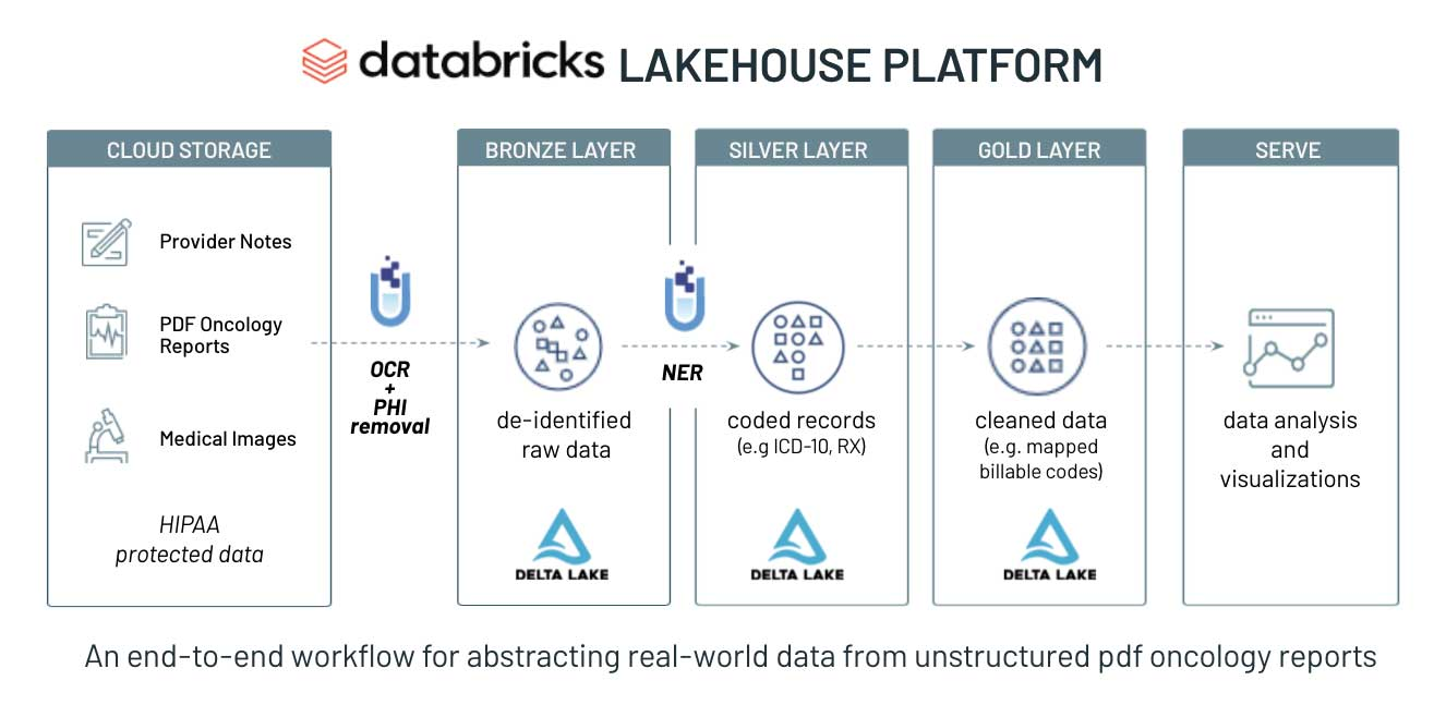 The Databricks and John Snow Labs' solution accelerator provides an end-to-end natural language processing workflow for ingesting and preparing oncology reports for downstream analytics and real-world evidence generation.