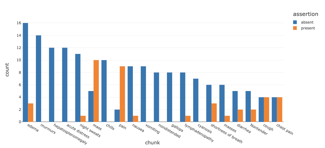 Example of Databricks and John Snow Labs' Oncology NLP Solution Accelerator visualization depicting the assertion status of most common symptoms