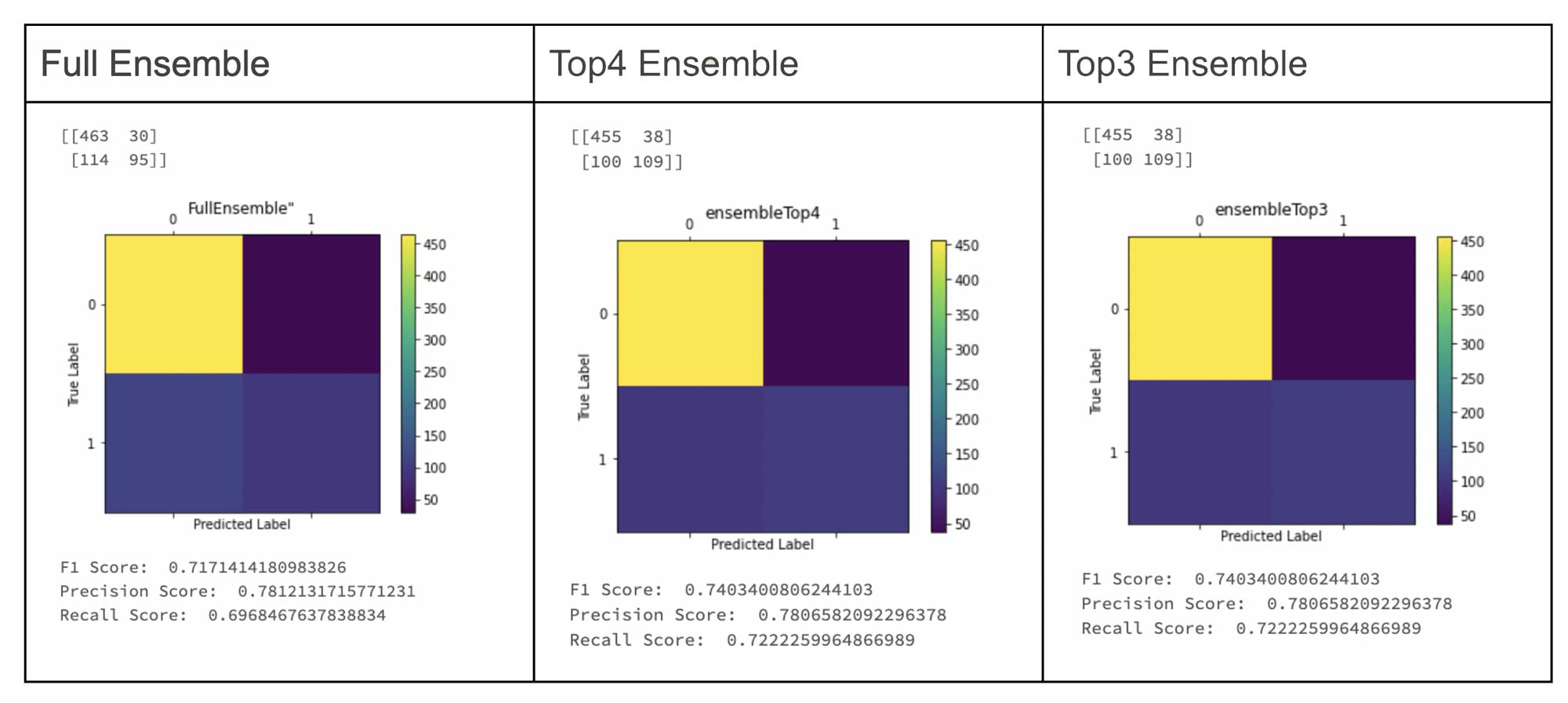 Ensemble challenger models compared to AutoML generated champion model