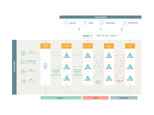 The Databricks Lakehouse Platform simplified our approach to architecture and design of the underlying codebase, allowing for an unified approach to data movement from traditional ETL to streaming data pipelines between Delta tables