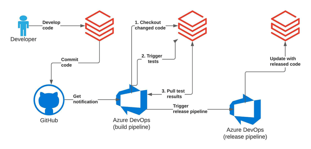 With Databricks' CI/CD solution, data teams can follow the classical git flow or GitHub flow cycle during the development. The whole git repository can be checked out with Databricks Repos.
