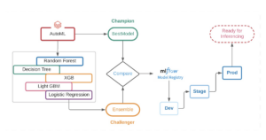 Managing Model Ensembles With MLflow
