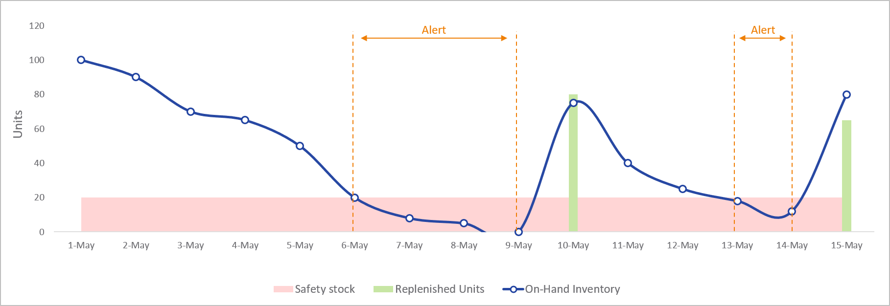 Safety stock levels not providing adequate lead time to prevent out-of-stock issues