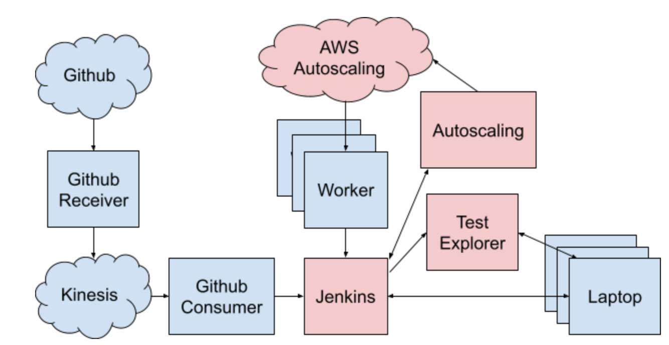 Databricks ancillary services and infrastructure surrounding the legacy Jenkins continuous integration tool.