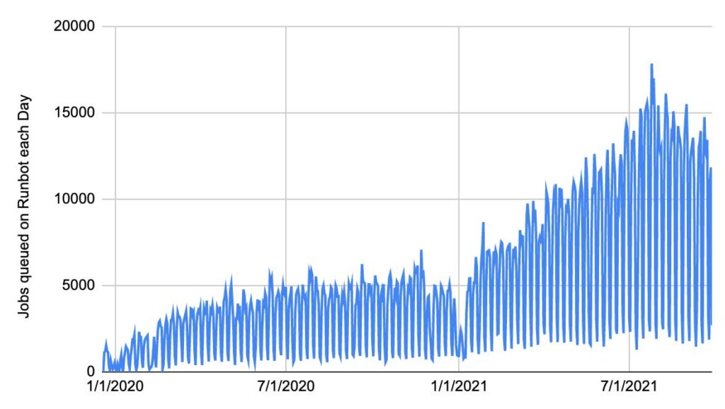 Usage of Databricks' Runbot has grown considerably, and it now processes around ~15,000 job runs a day.