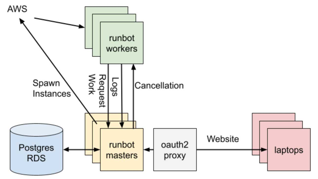 """At its core, Databricks' Runbot is a traditional """"three tier"""" web application, with a SQL database, stateless application server(s), and a website people can look at"""