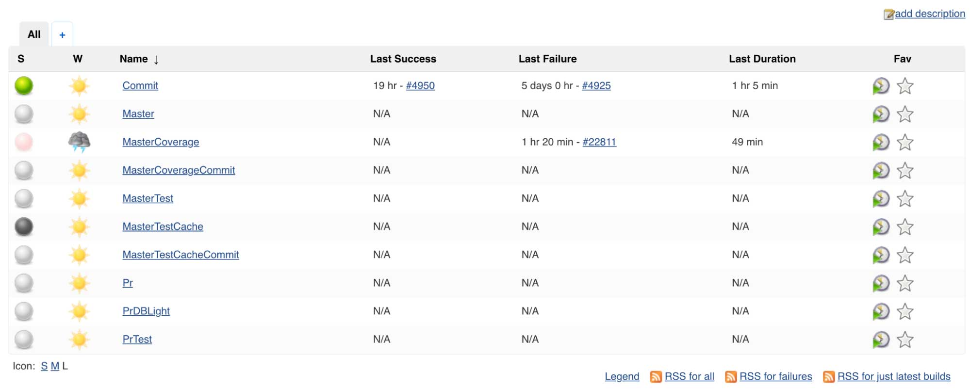 In comparison to Databricks Runbot UI, Jenkins dashboard requires a lot more drilling to find the information you need.