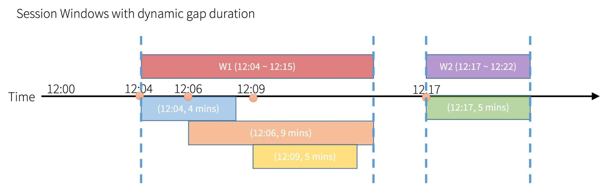 Visualized examples of session windows with dynamic gap duration in Apache Spark 3.2.
